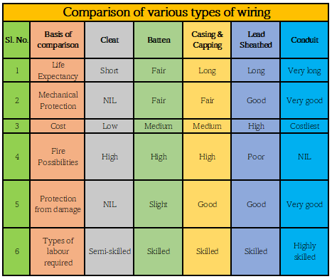 Comparison of various types of wiring hospitality study