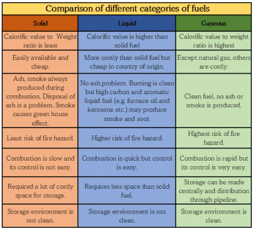 Comparison of different categories of fuels: Hospitality study