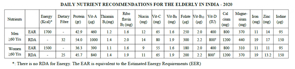 DAILY NUTRIENT RECOMMENDATIONS FOR THE ELDERLY IN INDIA - 2020