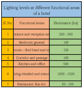 Types of Lighting Different types of common light sources such as common electric bulbs, fluorescent tube lights, mercury vapour lights, neon signs, sodium vapour lamps etc. are all familiar terms. All these light sources can be broadly classified into two basic types depending on the physical principles like- i) Resistance-type Lamp and ii) Electric Discharge Lamp. For example, incandescent lamps or general lighting service (GLS) lamps, tungsten-halogen (TH) lamps are resistance-type lamps, whereas fluorescent lamp, metal halide lamp, sodium vapour lamp, mercury vapour lamp etc. are electric-discharge type lamps. Another type of lighting is Light-emitting Diode (LED) which is an electronic light source based on the semiconductor diode. When the diode is switched on, electrons are able to recombine with holes and energy is released in the form of light. This effect is called electroluminescence and the colour of the light is determined by the energy gap of the semiconductor. The LED is usually small in area with integrated optical components to shape its radiation pattern and assist in reflection. These are powered by low-voltage DC supply. These are very efficient, durable, low cost, reliable with dimming feature, environment friendly etc. Many hotels are fast replacing fluorescent and incandescent lamps with these bulbs. They may even replace CFLs in near future as they produce more light per watt. Lighting System Depending on effects of lighting, several lighting systems are available. They are direct, semi direct, diffuse, semi indirect and indirect. The most efficient lighting system is Direct lighting system. Here all the light is directed to the activity area. This is found in institutional buildings due to low installation and operating costs. Approximately 90% light goes downwards and 10% of light goes upward. Semi direct lighting system diverts a portion of the light towards the ceiling (usually less than 40%) and a larger percentage is directed towards in