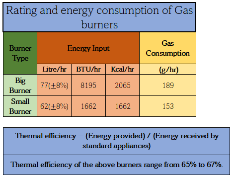 Rating and energy consumption of gas burners