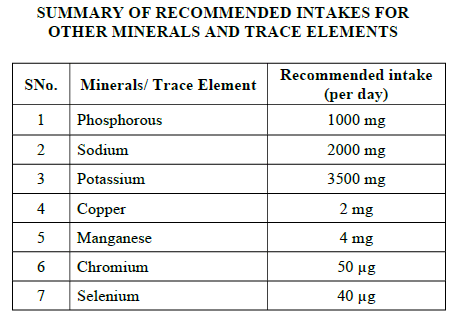 SUMMARY OF RECOMMENDED INTAKES FOR OTHER MINERALS AND TRACE ELEMENTS